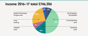 A pie chart to show the breakdown of IVAR's income for the year 2016-2017