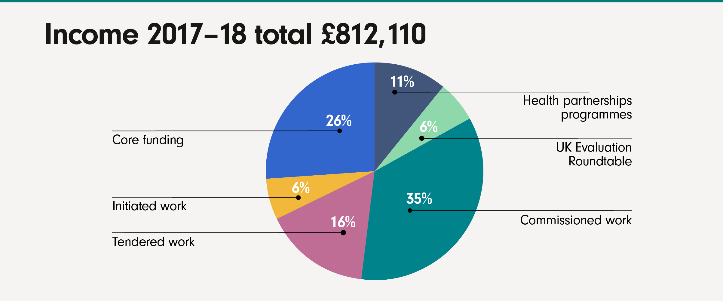 IVAR004—2017-18 Income chart