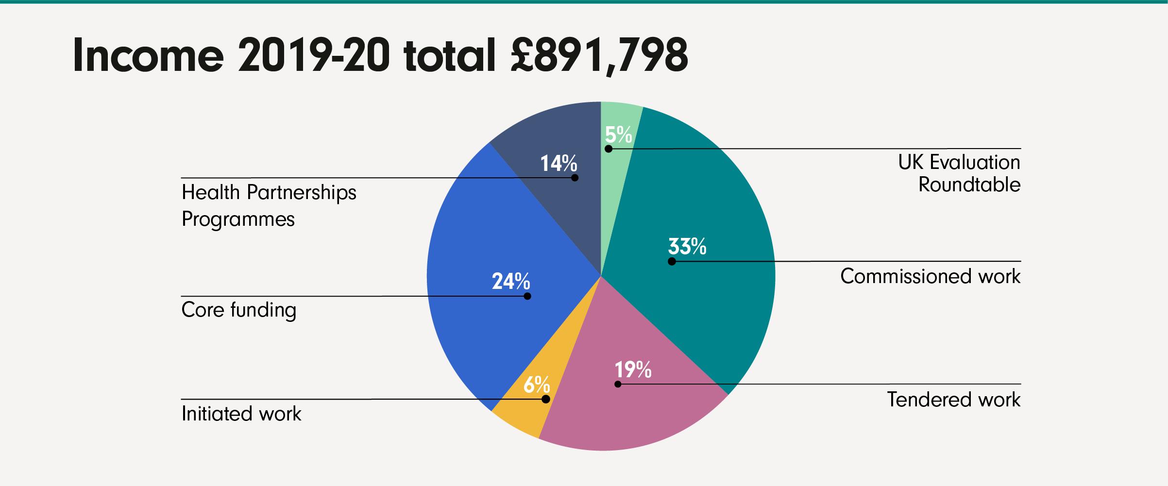 IVAR004—2019-20 Income chart