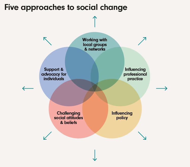 IVAR Approachs to social change Diagram-01 (4)
