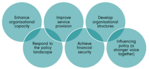 The points from framework for starting a collaboration,